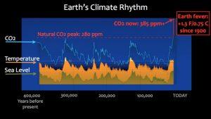 rhythm graphic