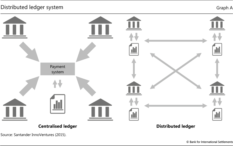 Central Bank Cryptocurrencies Distributed Ledger