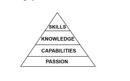 Mastering the Learning Pyramid