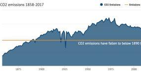 British CO2 falling