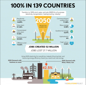Infographic: Transition to 100% renewable energy