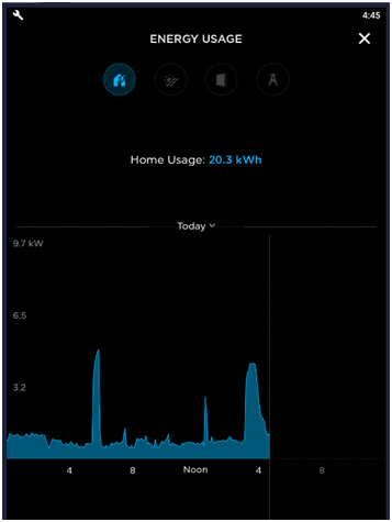 Home power profile (kW) midnight to 5 p.m.