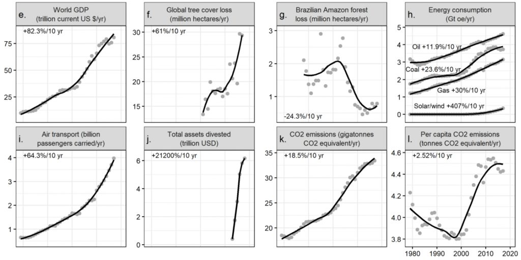 Change in global human activities from 1979 to the present in graphs