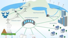 Smart Grid concept Industrial and smart grid devices in a connected network. Renewable Energy and Smart Grid Technology. Transmission and Distribution Smart Grid Structure within the Power Industry.