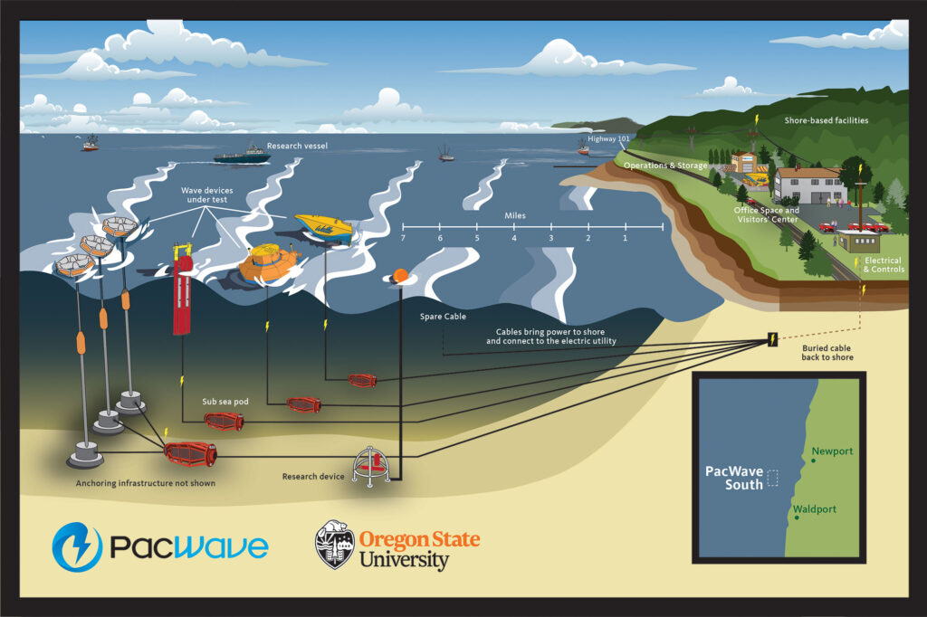 A rendering of the PacWave South wave energy testing site.